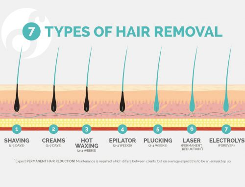 When it comes to hair removal, there is only really only one approach for truly permanent pain free reduction…